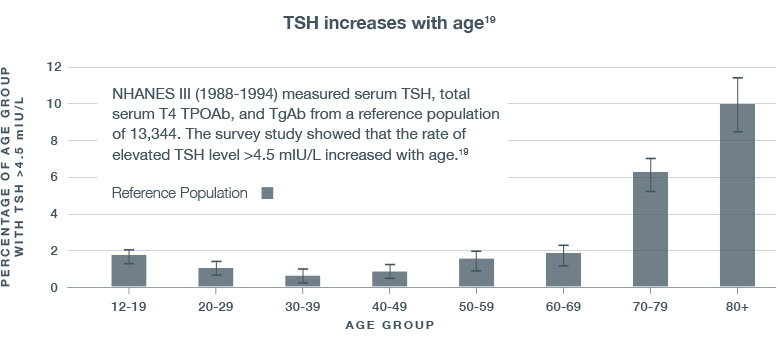 NHANES III TSH increases with age